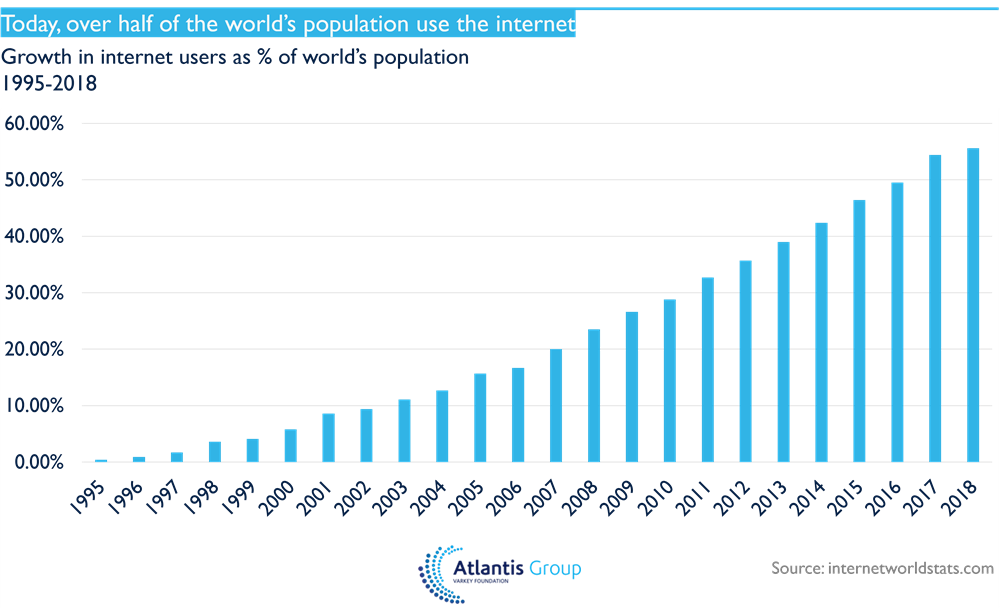 Today, over half of the world's population use the internet